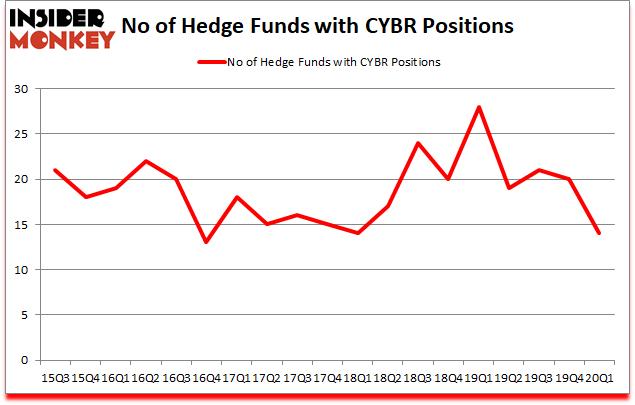 Is CYBR A Good Stock To Buy?