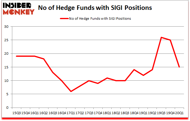 Is SIGI A Good Stock To Buy?