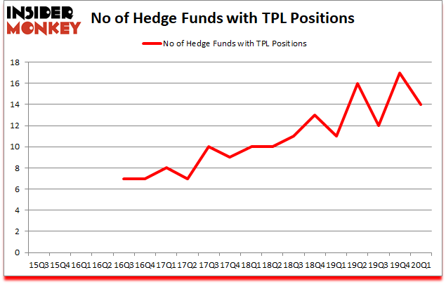 Is TPL A Good Stock To Buy?