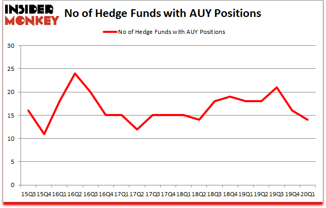 Is AUY A Good Stock To Buy?
