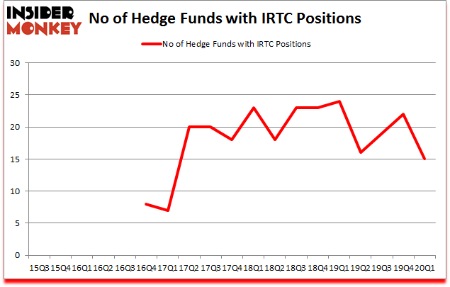 Is IRTC A Good Stock To Buy?