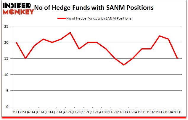 Is SANM A Good Stock To Buy?
