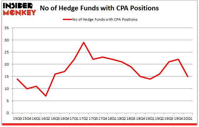 Is CPA A Good Stock To Buy?