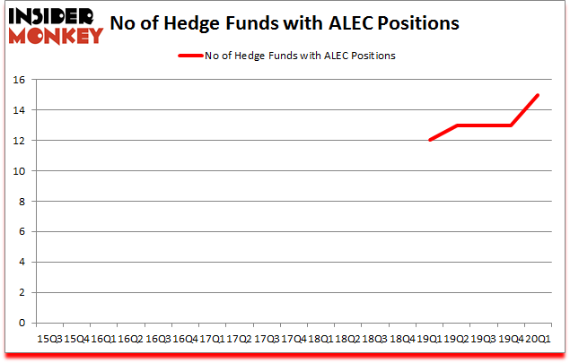 Is ALEC A Good Stock To Buy?