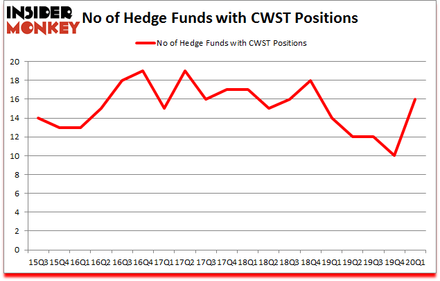 Is CWST A Good Stock To Buy?