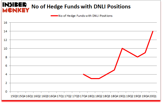 Is DNLI A Good Stock To Buy?