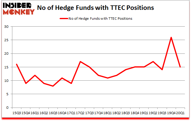 Is TTEC A Good Stock To Buy?