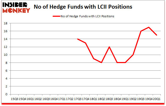 Is LCII A Good Stock To Buy?