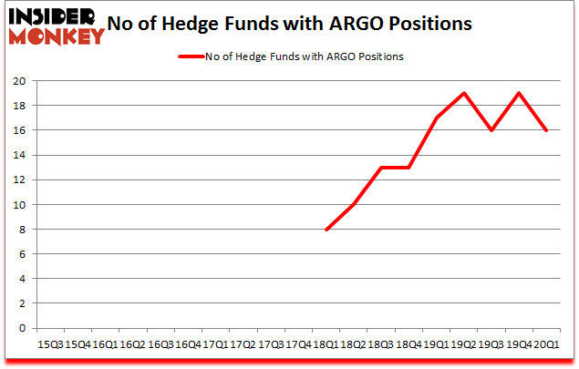 Is ARGO A Good Stock To Buy?