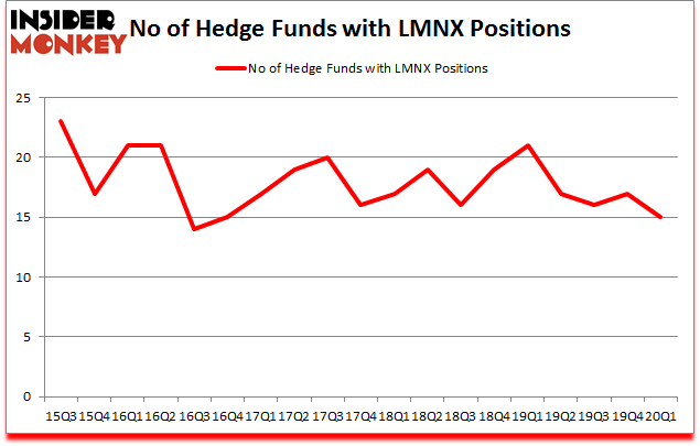 Is LMNX A Good Stock To Buy?