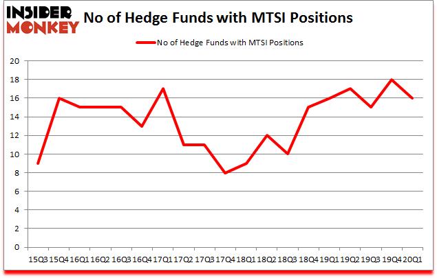 Is MTSI A Good Stock To Buy?