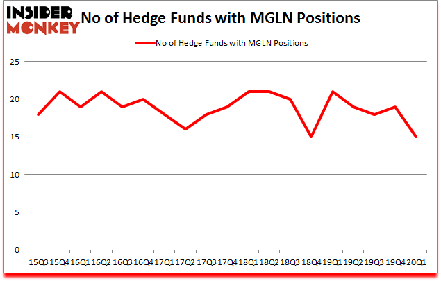 Is MGLN A Good Stock To Buy?