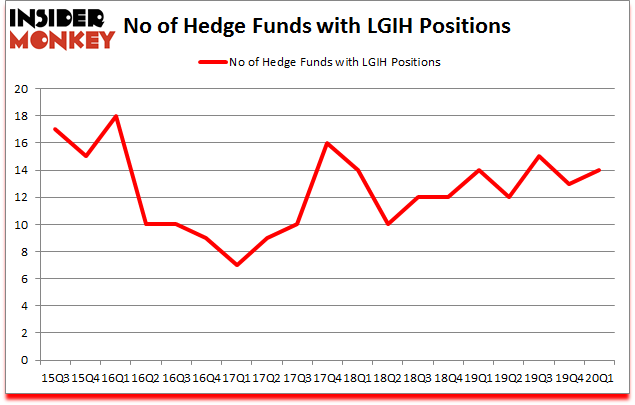 Is LGIH A Good Stock To Buy?