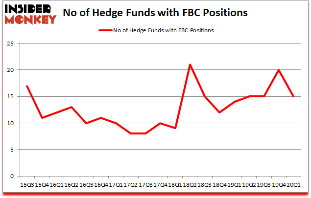 Is FBC A Good Stock To Buy?
