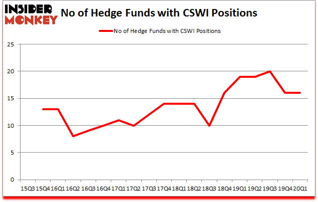 Is CSWI A Good Stock To Buy?