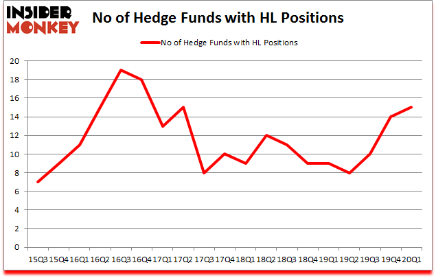 Is HL A Good Stock To Buy?