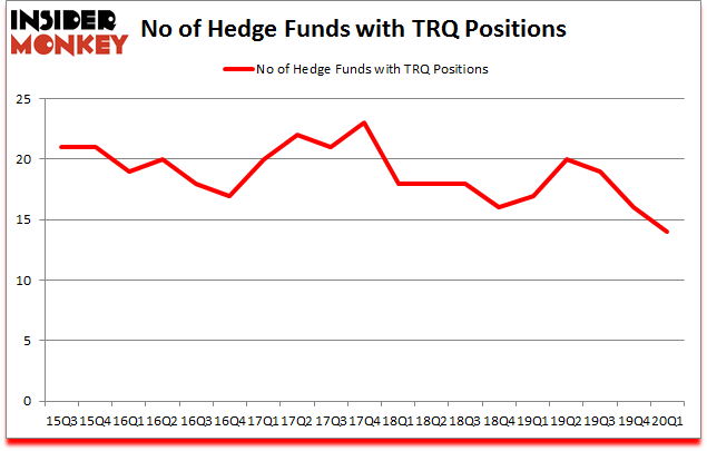 Is TRQ A Good Stock To Buy?
