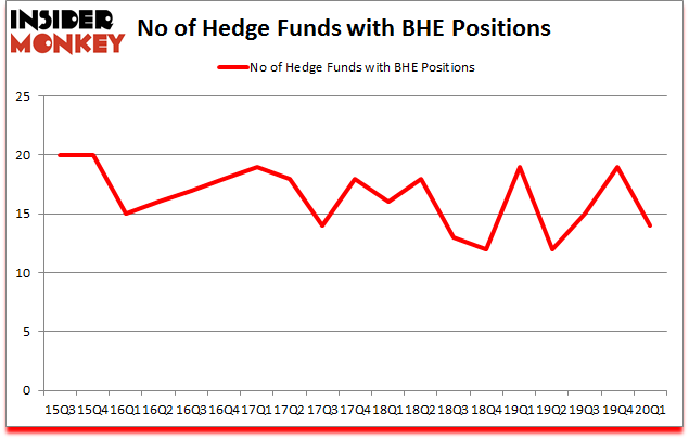 Is BHE A Good Stock To Buy?