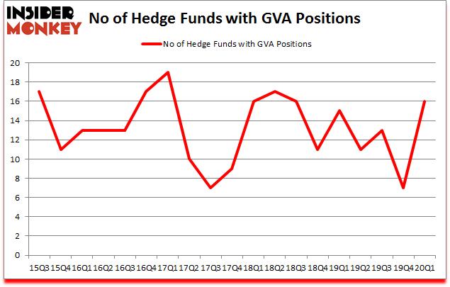 Is GVA A Good Stock To Buy?
