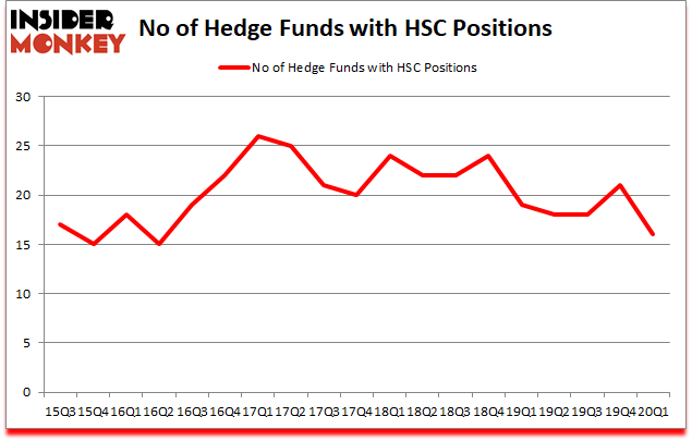 Is HSC A Good Stock To Buy?