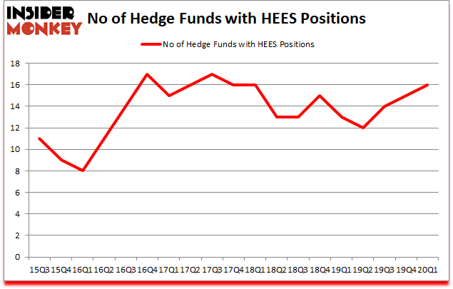 Is HEES A Good Stock To Buy?