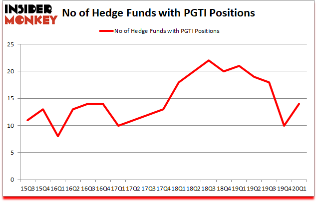 Is PGTI A Good Stock To Buy?