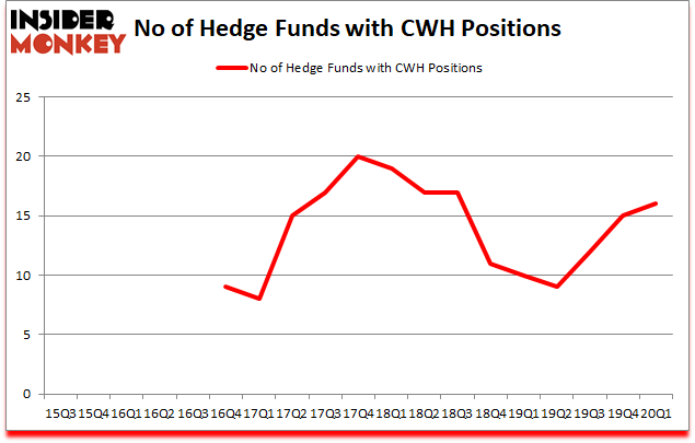Is CWH A Good Stock To Buy?
