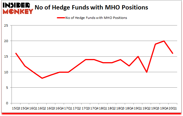 Is MHO A Good Stock To Buy?