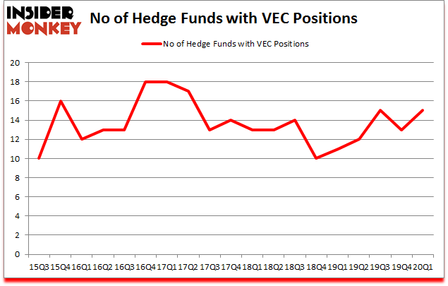 Is VEC A Good Stock To Buy?