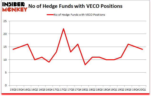 Is VECO A Good Stock To Buy?