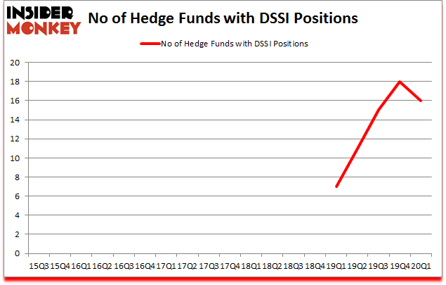 Is DSSI A Good Stock To Buy?