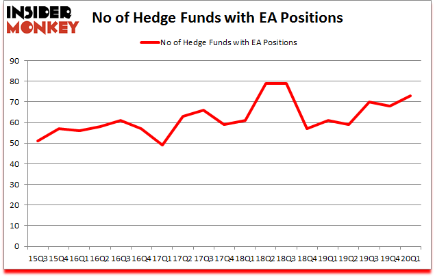 Is EA A Good Stock To Buy?