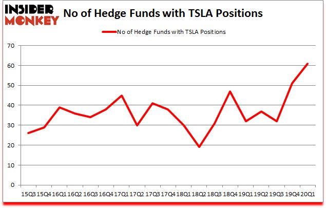 Is TSLA A Good Stock To Buy?