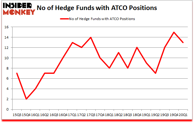 Is ATCO A Good Stock To Buy?