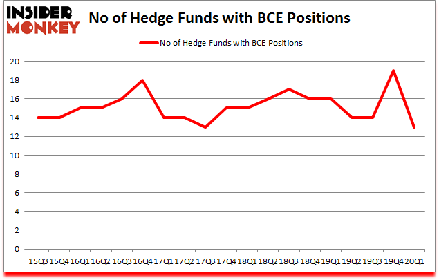 Is BCF A Good Stock To Buy?