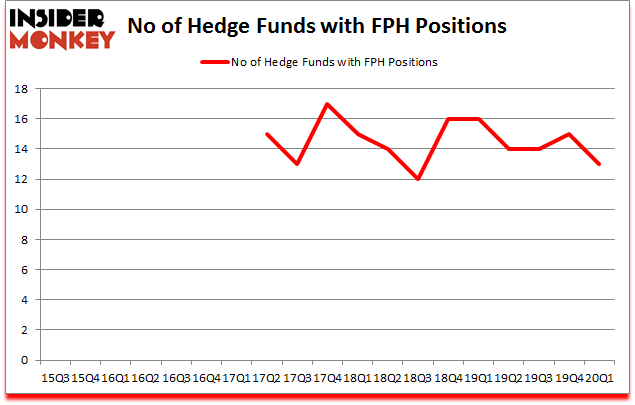 Is FPH A Good Stock To Buy?
