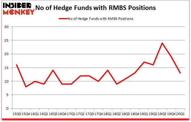 Is RMBS A Good Stock To Buy?