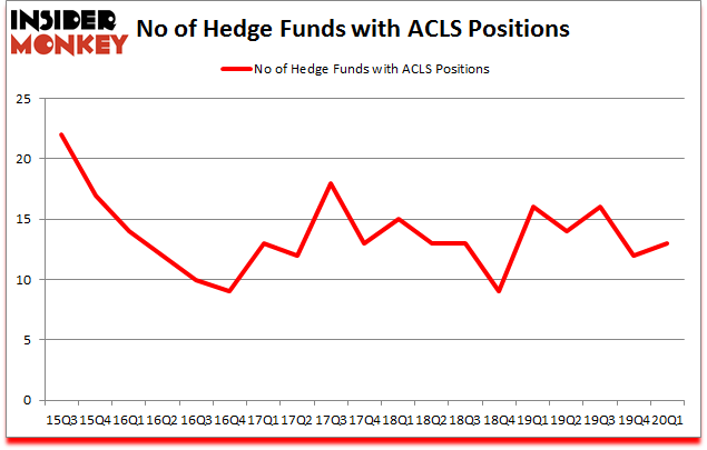 Is ACLS A Good Stock To Buy?