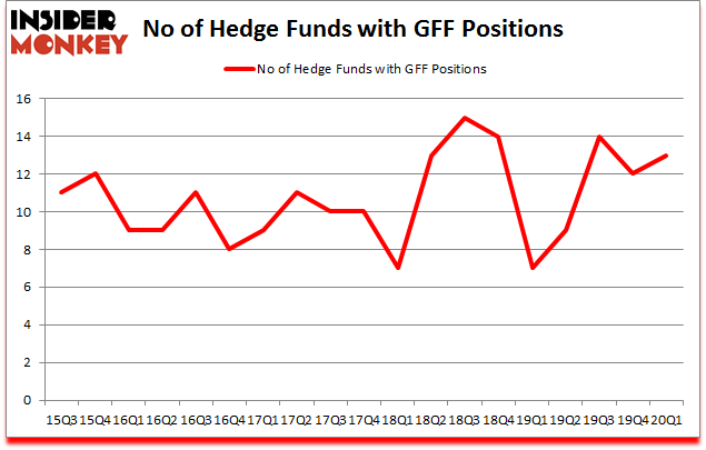 Is GFF A Good Stock To Buy?