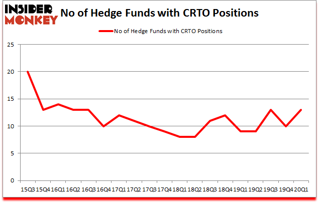 Is CRTO A Good Stock To Buy?