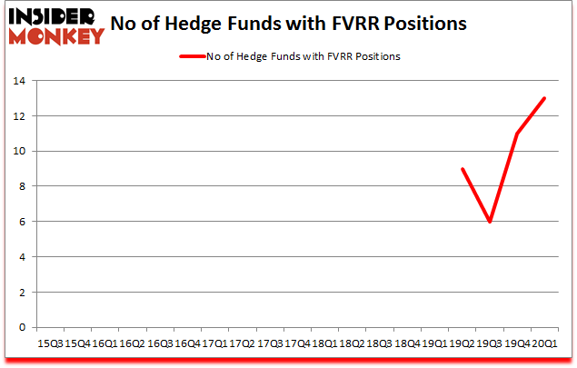 Is FVRR A Good Stock To Buy?