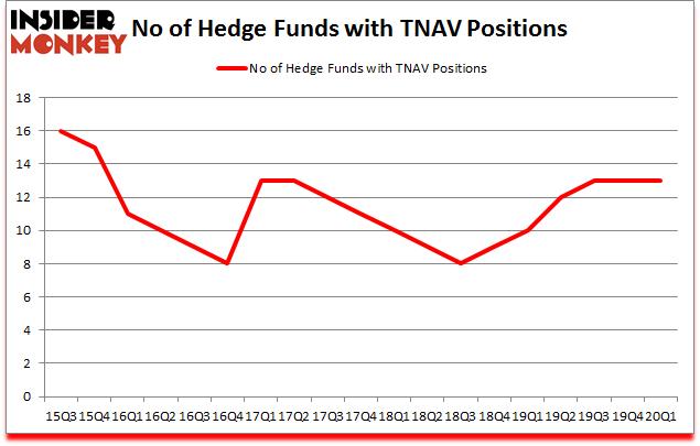 Is TNAV A Good Stock To Buy?