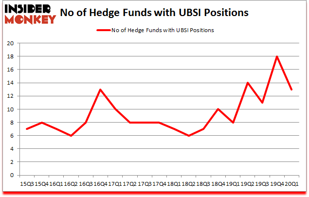 Is UBSI A Good Stock To Buy?