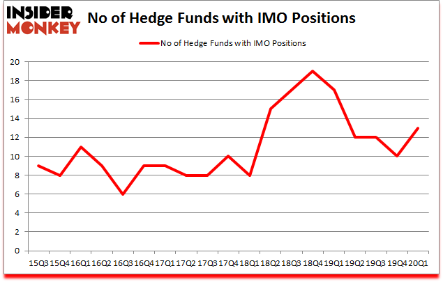 Is IMO A Good Stock To Buy?