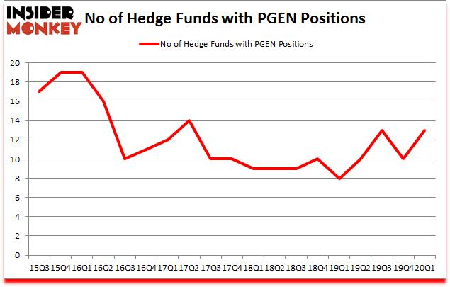 Is PGEN A Good Stock To Buy?