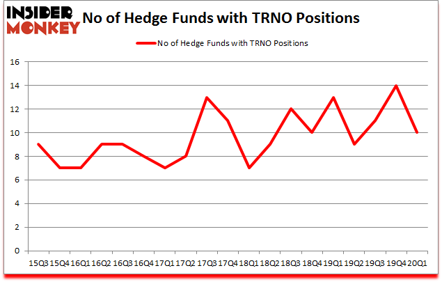 Is TRNO A Good Stock To Buy?