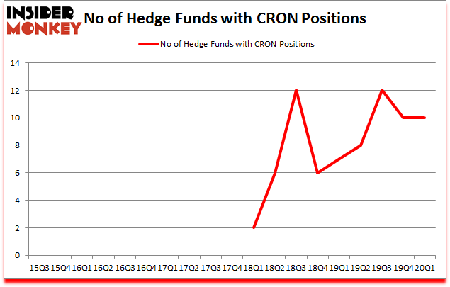 Is CRON A Good Stock To Buy?