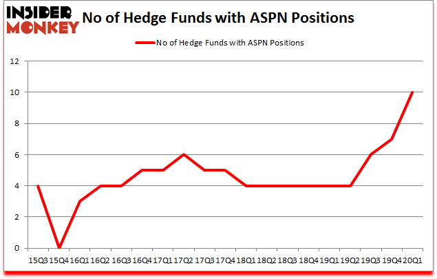 Is ASPN A Good Stock To Buy?