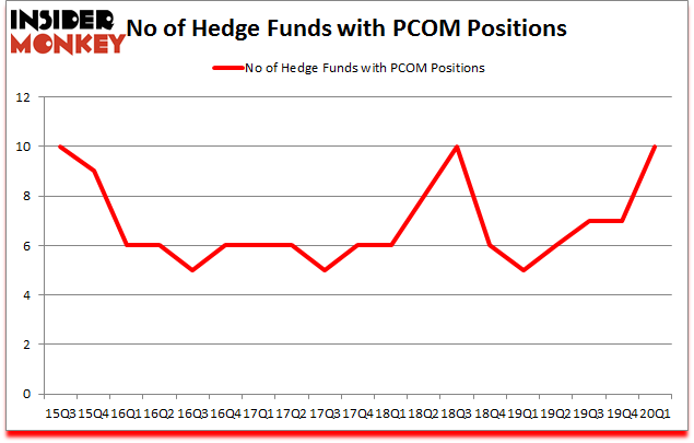 Is PCOM A Good Stock To Buy?