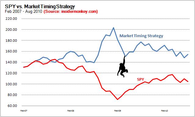 Active Investing vs. Passive Investing
